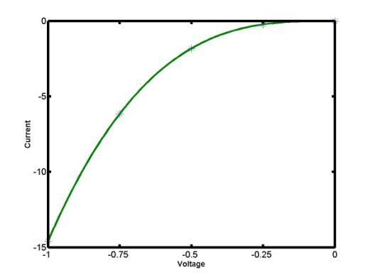 interpolating polynomial calculator